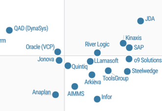 Магический Квадрант от Gartner Research